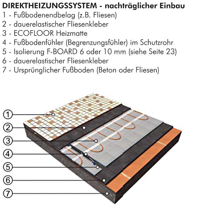 ecofloor heizmatten ldts lsdts 100 w m zweiadrigen heizkabel fenix deutschland gmbh. Black Bedroom Furniture Sets. Home Design Ideas