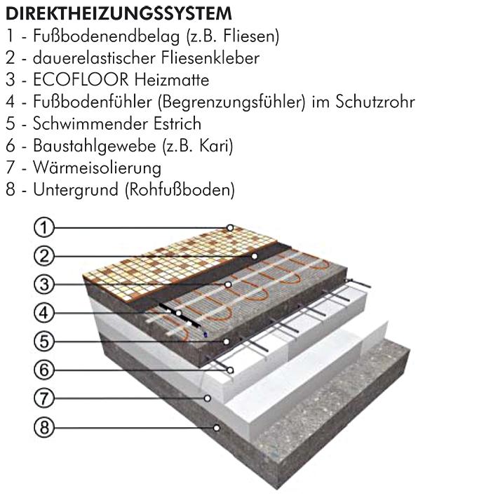 Ecofloor Heizmatten Ultradunn Cm Schutzumflechtung Fenix